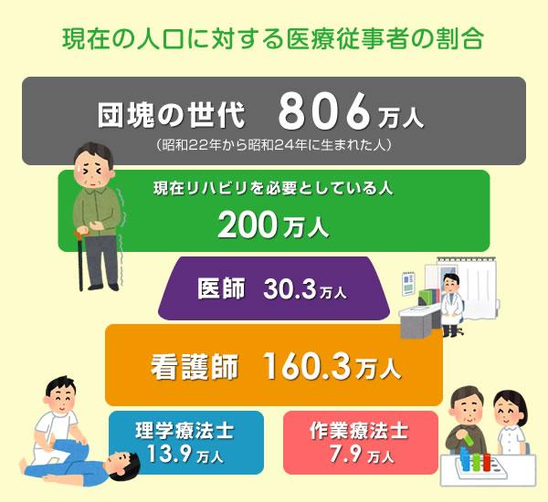 現在の人口に対する医療従事者の割合