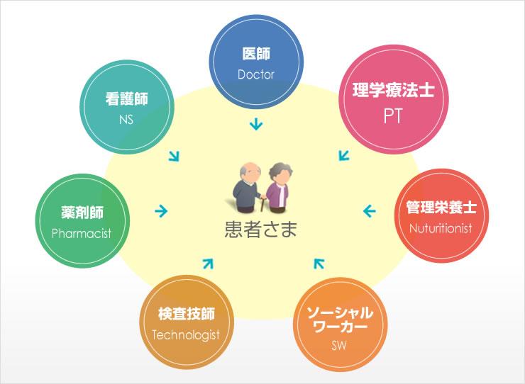 理学療法士はチーム医療の一員である